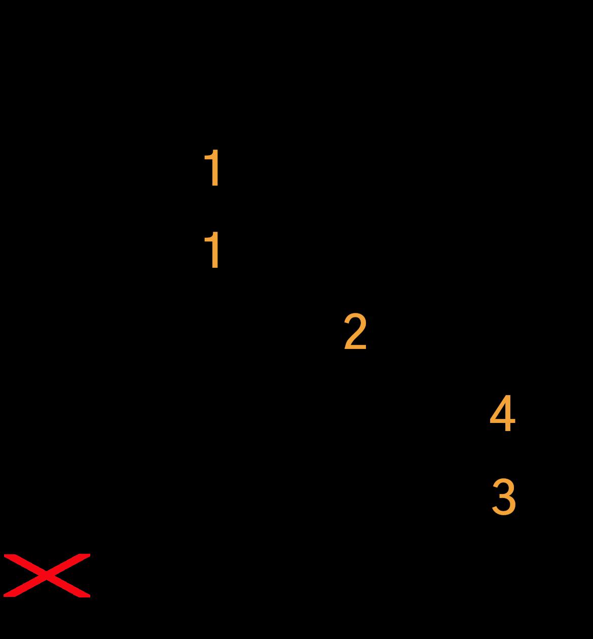 F guitar akkord grafik
