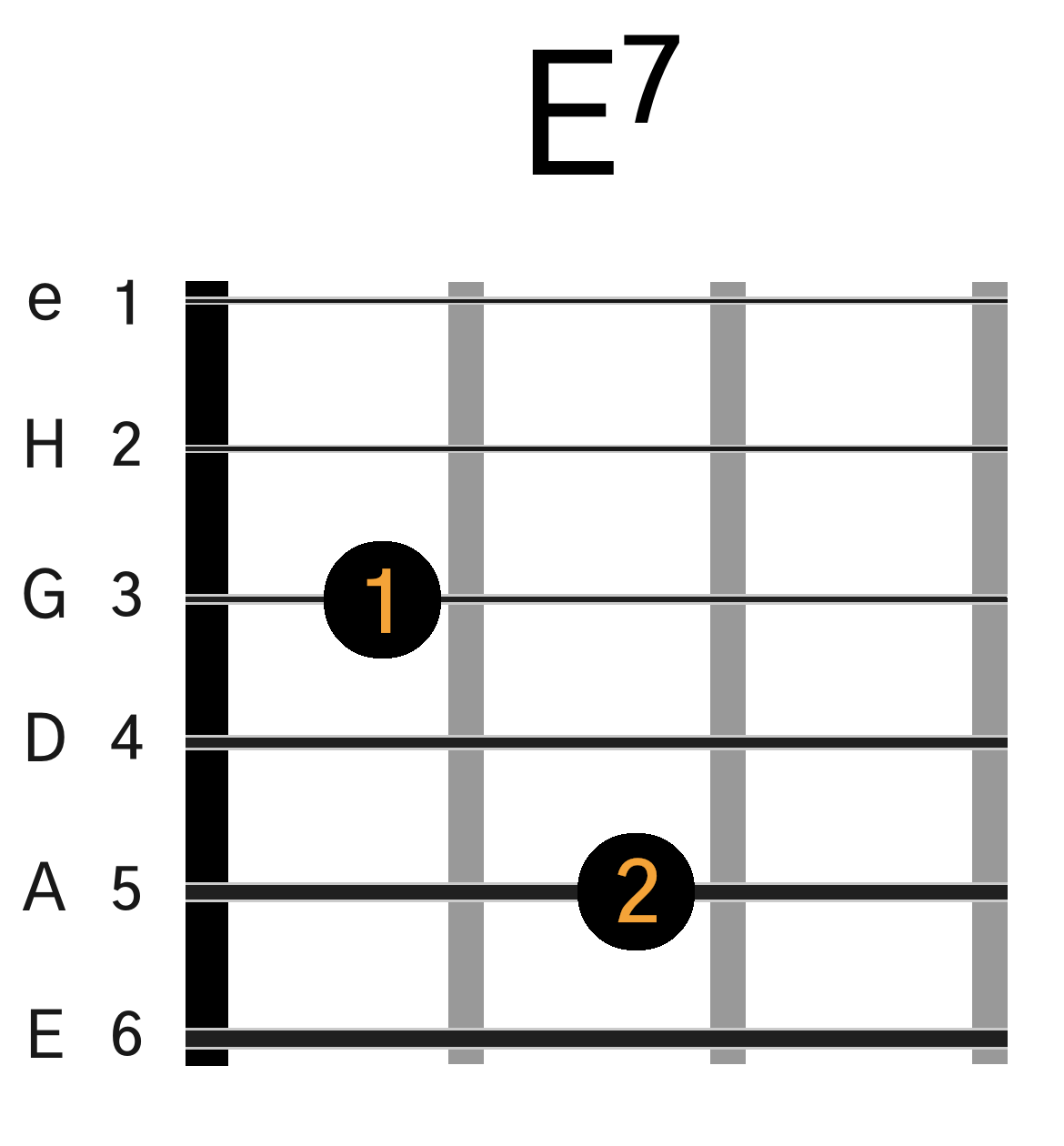 E7 guitar akkord grafik