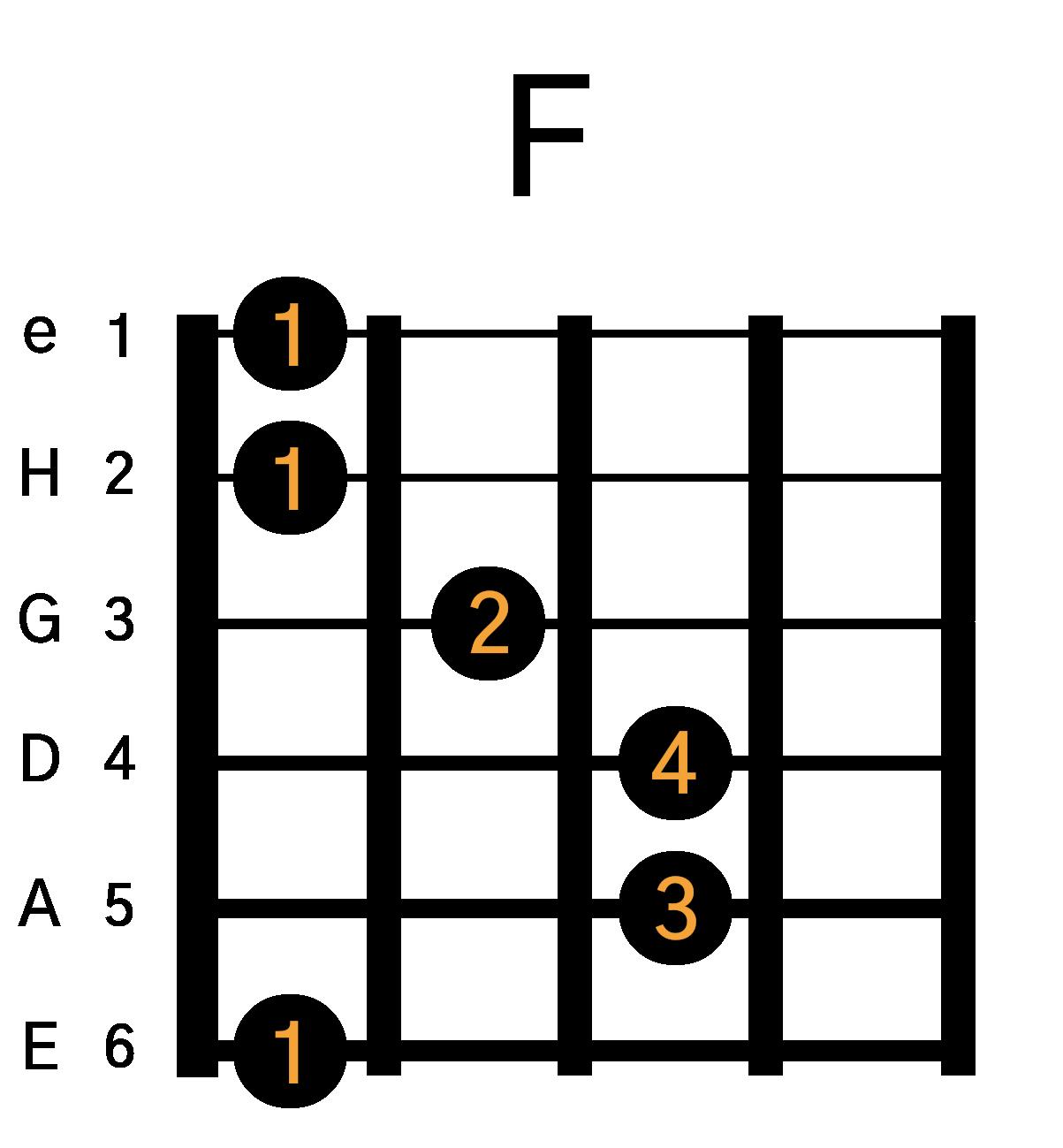 F Barré akkord guitar som grafik