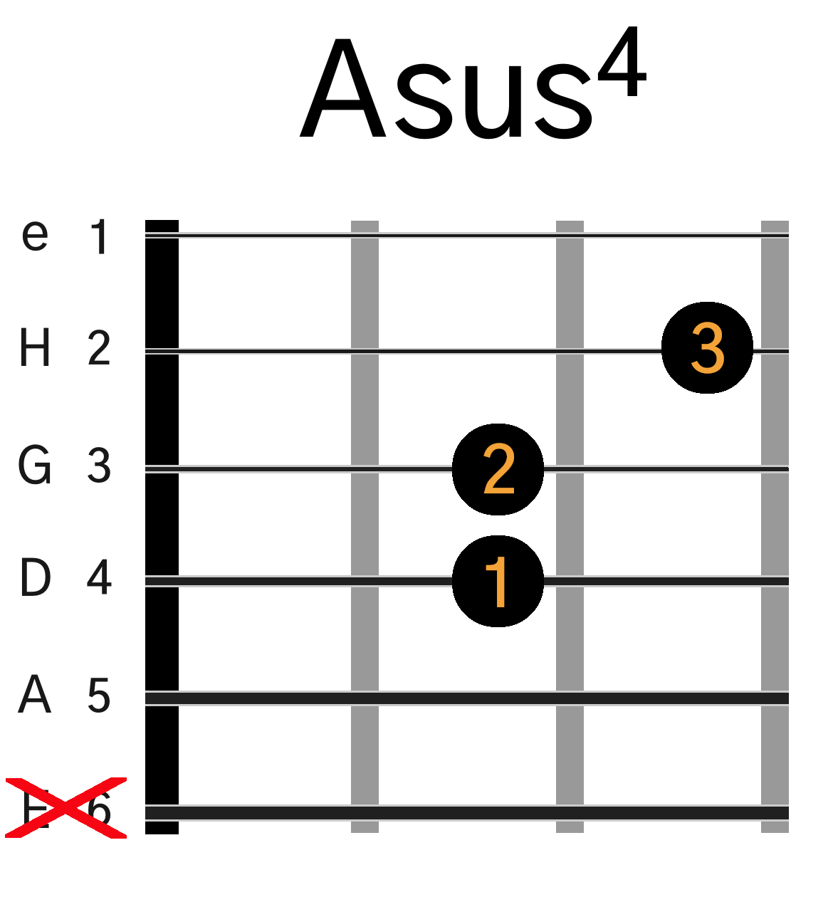 Asus4 guitar akkord grafik
