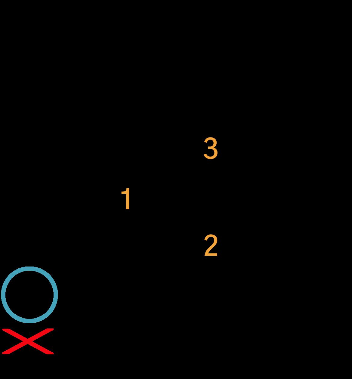 Grafik af hvordan man tager en Amaj akkord på guitar