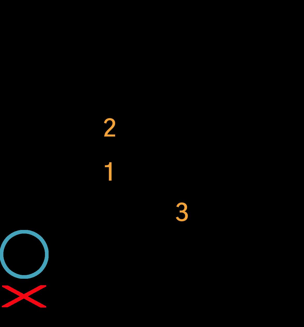 Grafik af hvordan man tager en Am(maj7) akkord på guitar