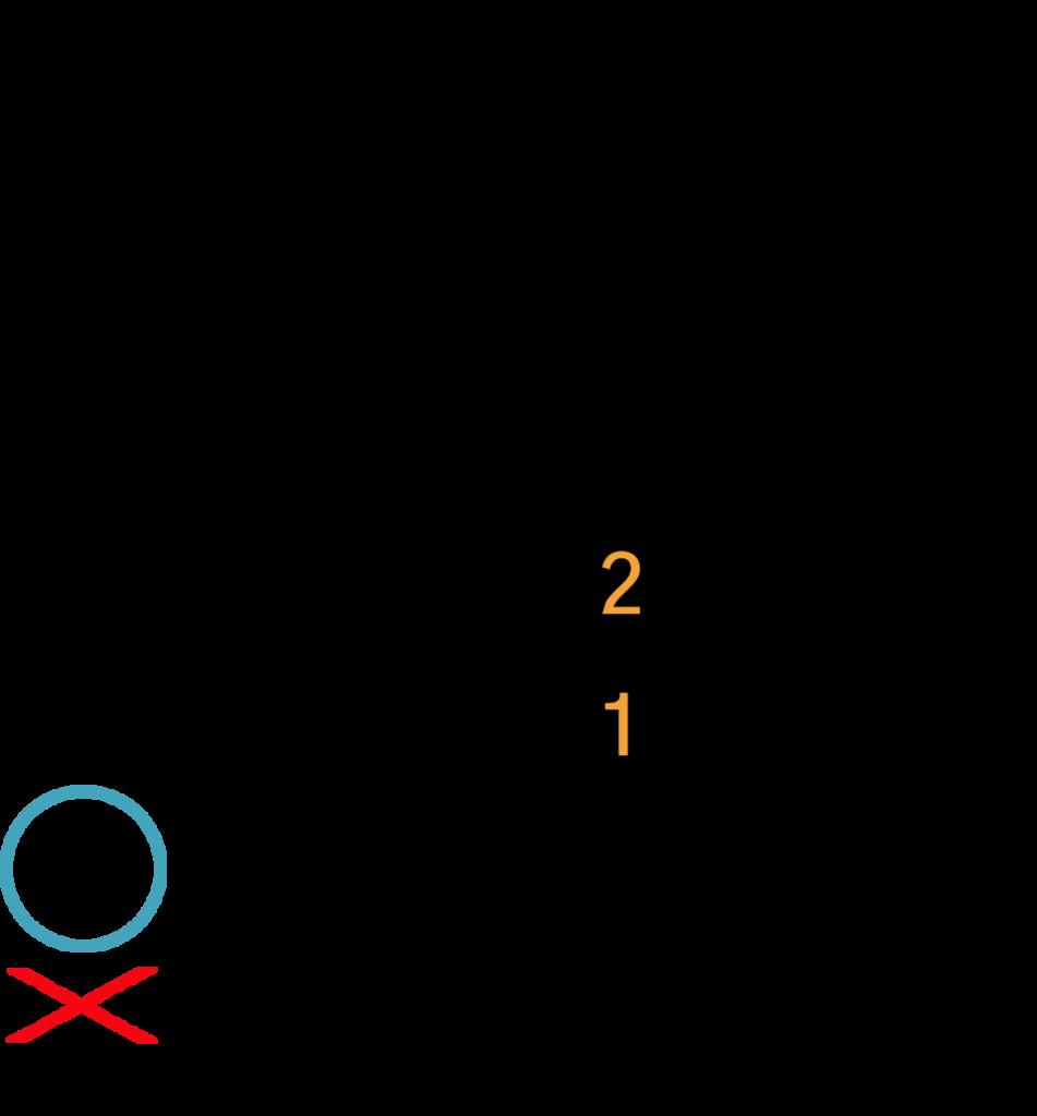 Asus2 akkord