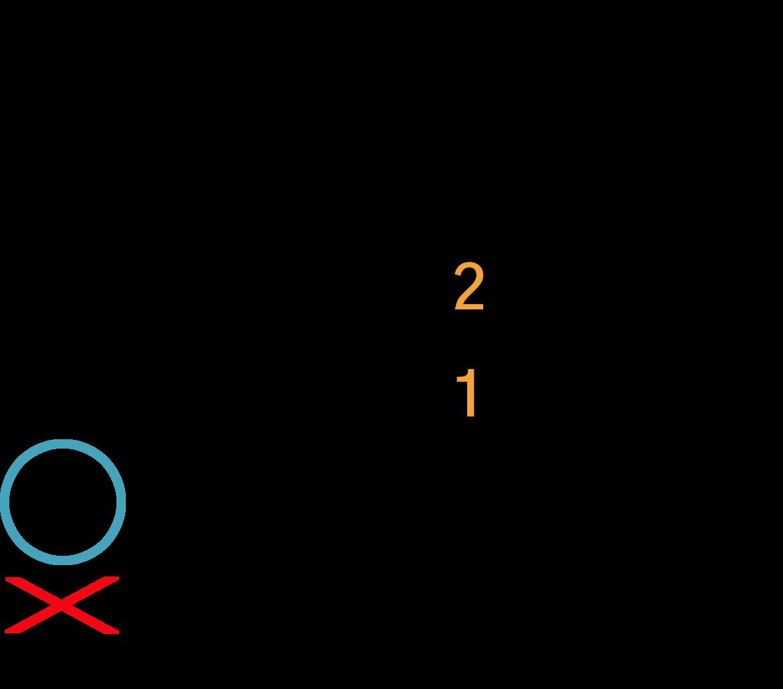 Grafik af hvordan man tager en Asus2 akkord på guitar