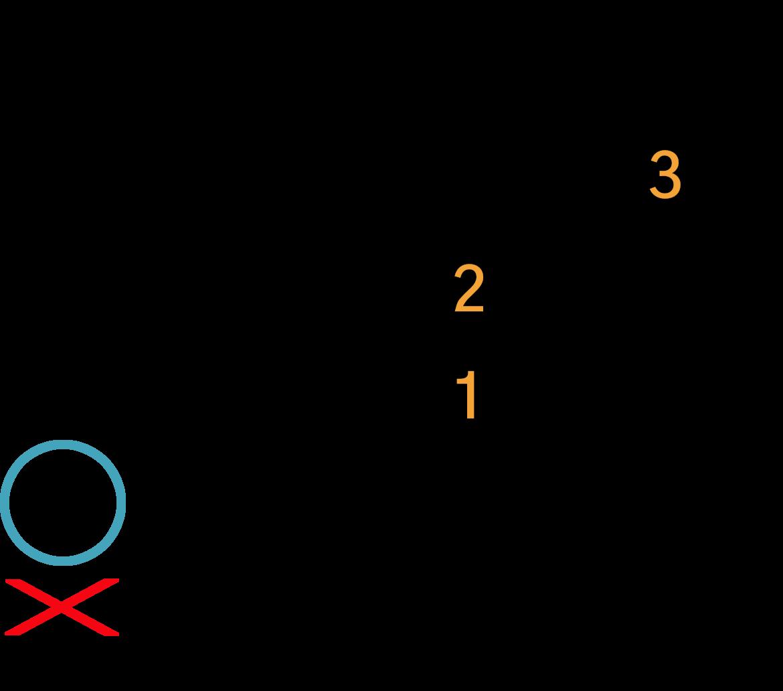 Grafik af hvordan man tager en Asus4 akkord på guitar