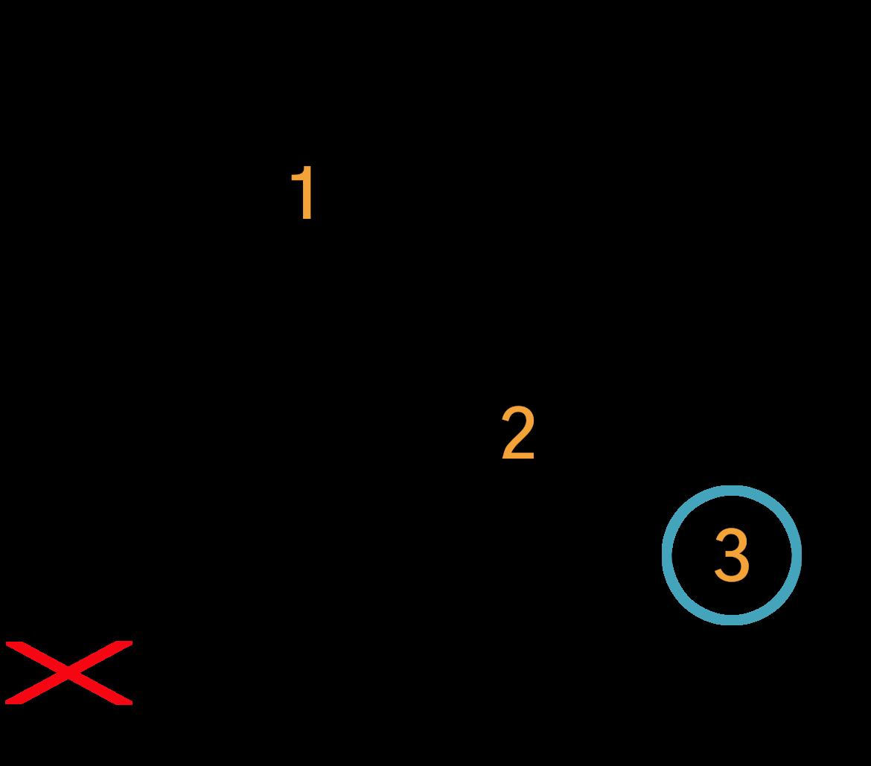 Grafik af hvordan man tager en C akkord på guitar