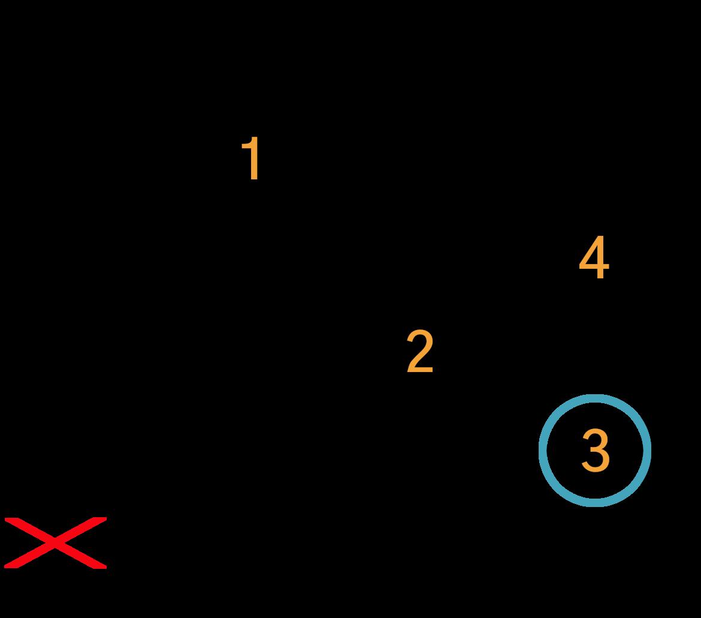 Grafik af hvordan man tager en C7 akkord på guitar