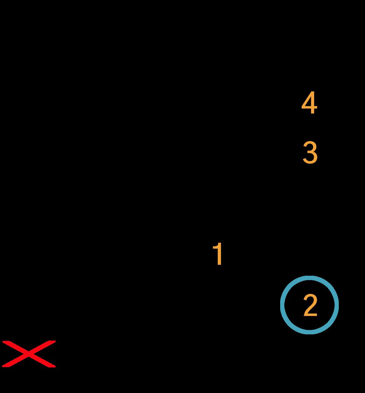 Grafik af hvordan man tager en Cadd9 akkord på guitar