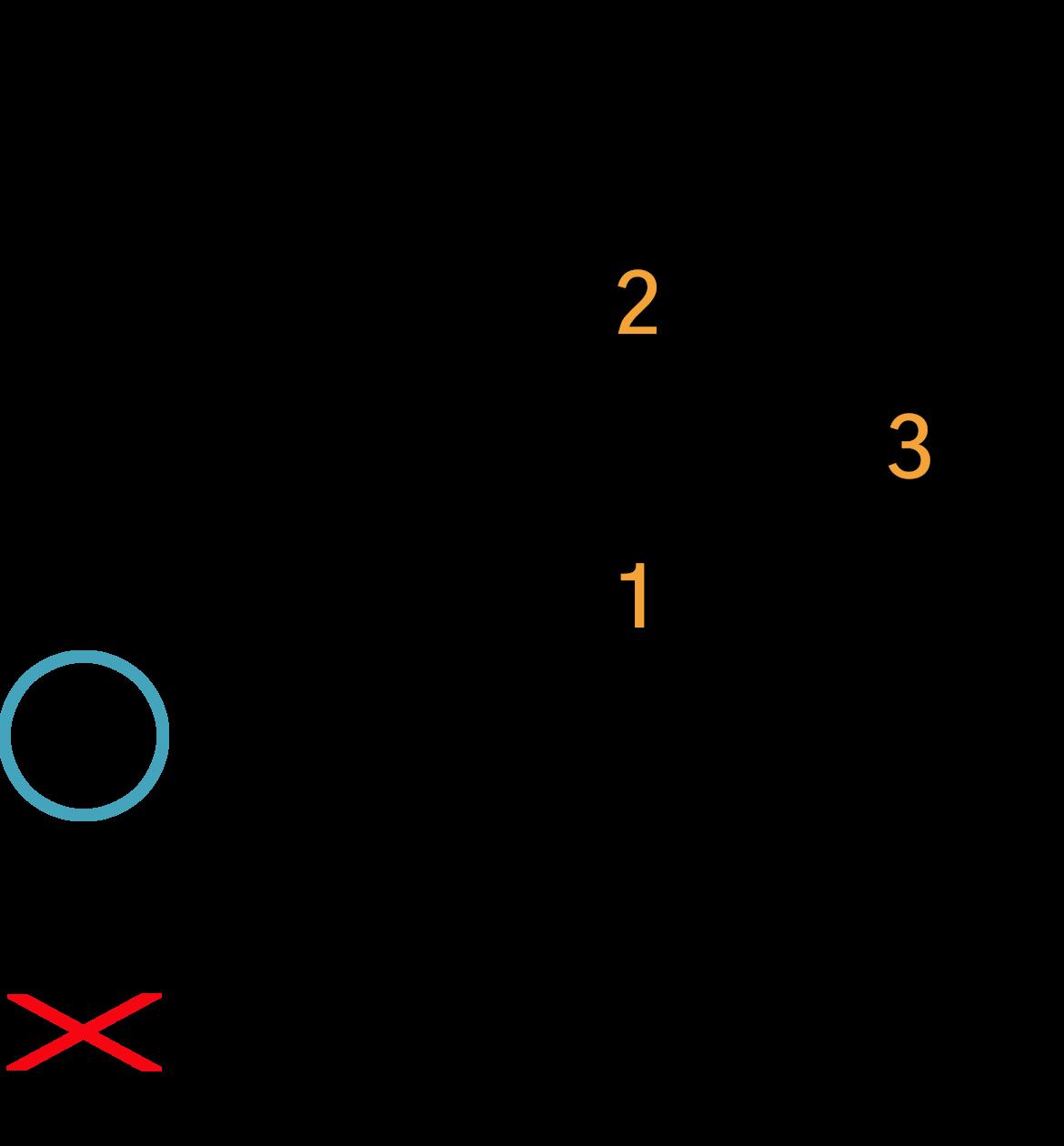 Grafik af hvordan man tager en D akkord på guitar
