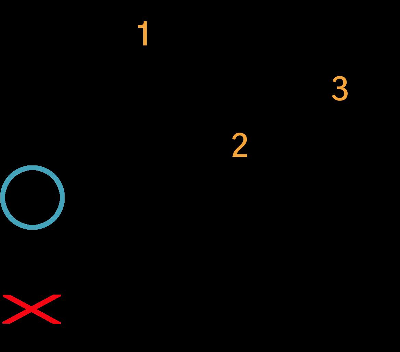Grafik af hvordan man tager en Dm akkord på guitar