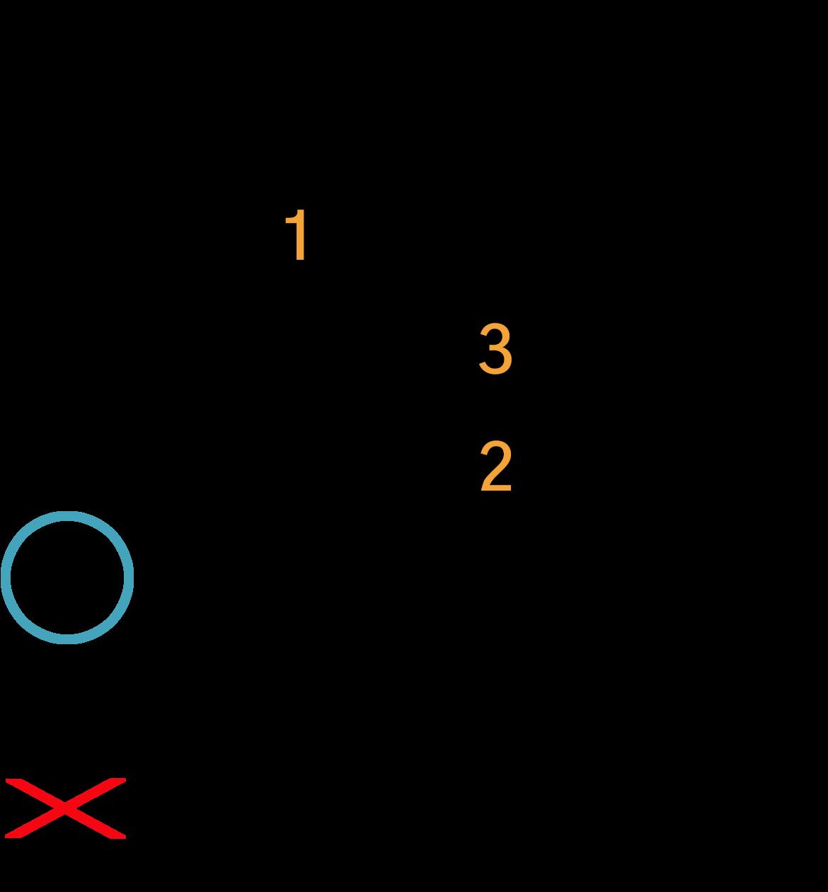 Grafik af hvordan man tager en Dmmaj7 akkord på guitar