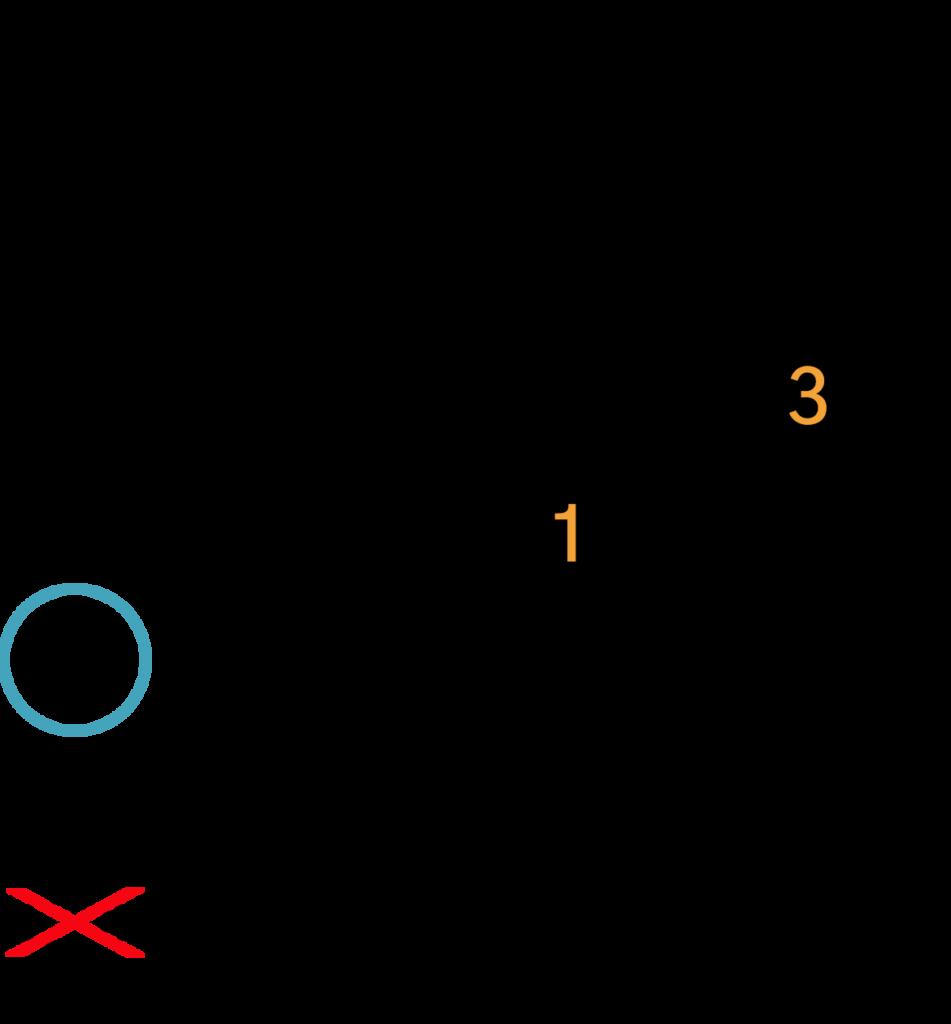 Dsus2 akkord