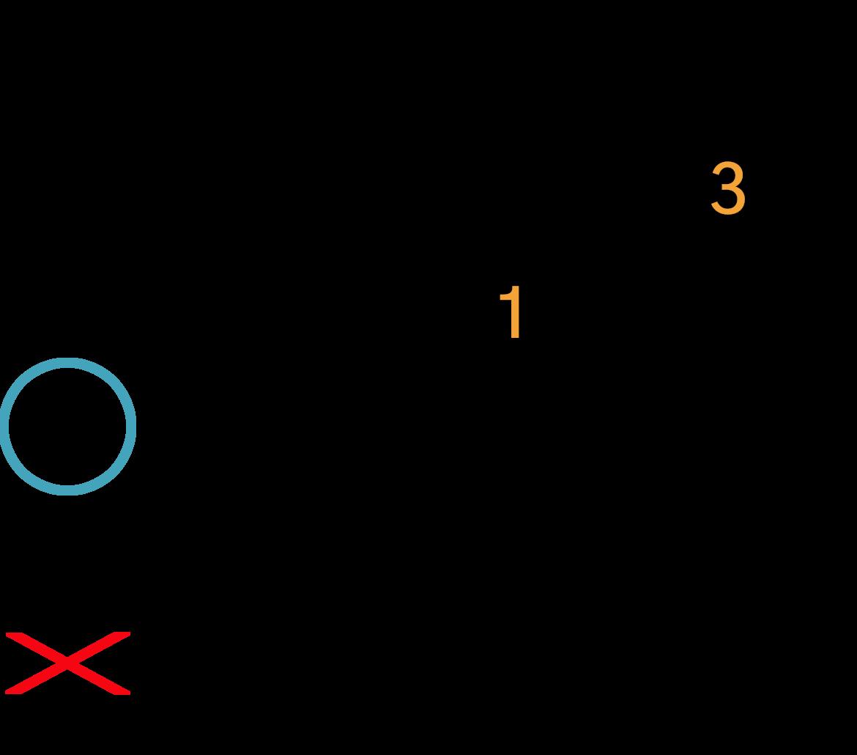 Grafik af hvordan man tager en Dsus2 akkord på guitar