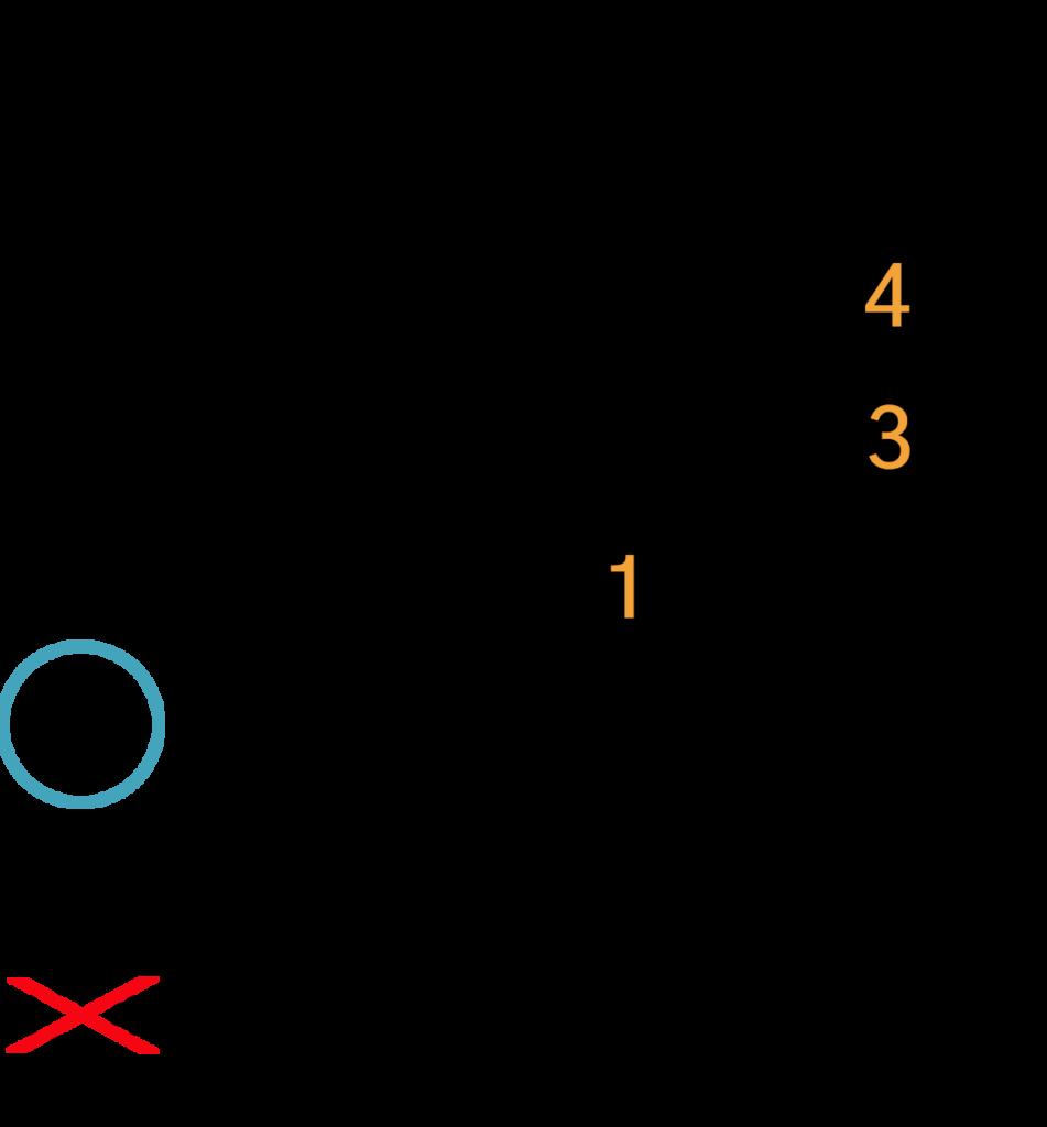 Dsus4 akkord