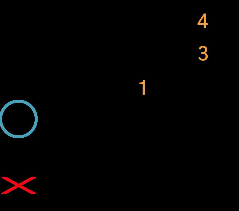 Grafik af hvordan man tager en Dsus4 akkord på guitar