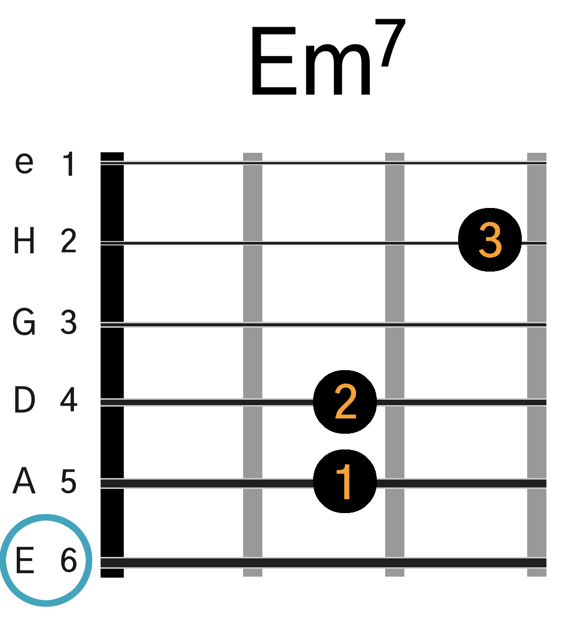Grafik af hvordan man tager en Em7 akkord på guitar