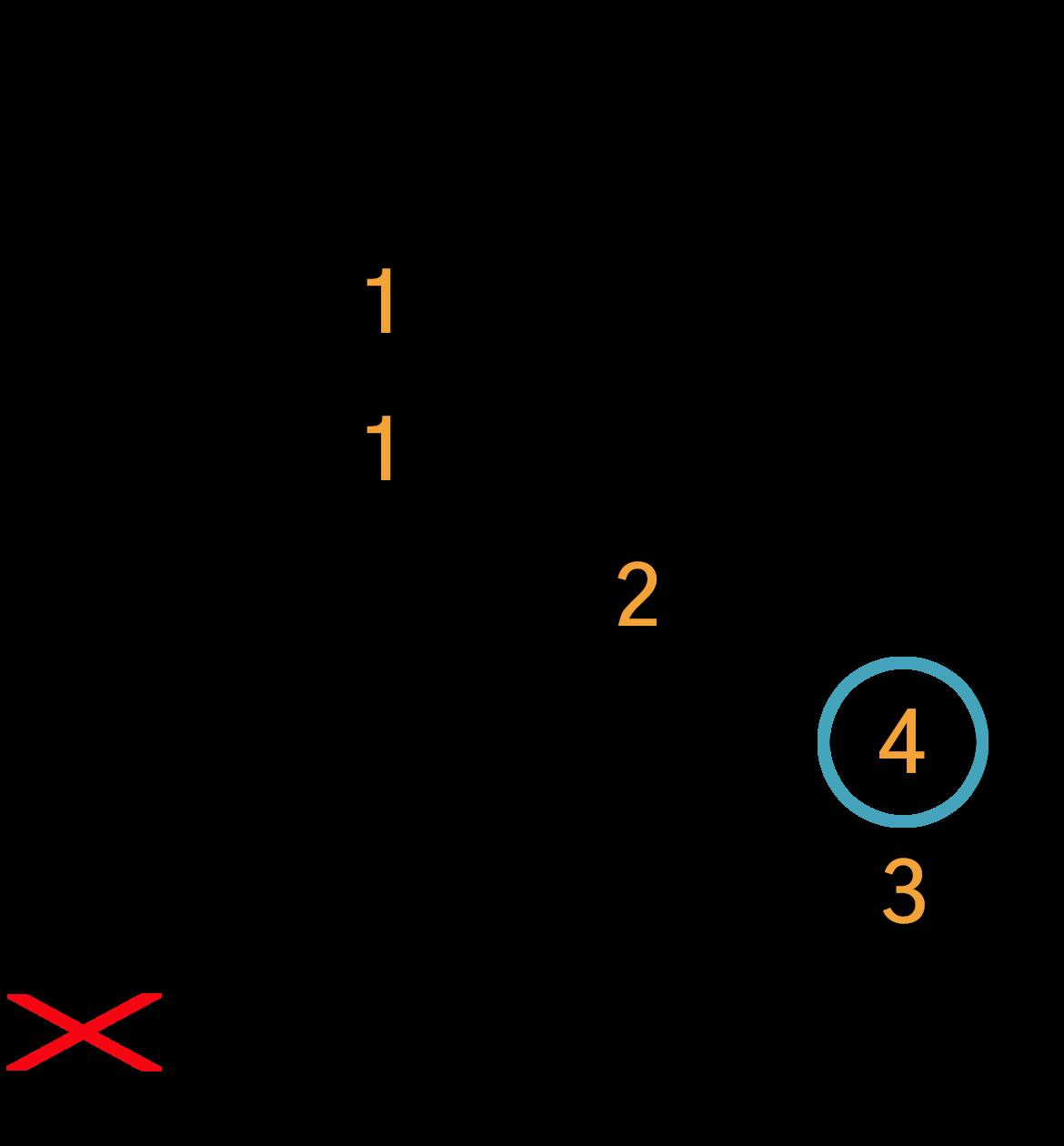 Grafik af hvordan man tager en F akkord på guitar