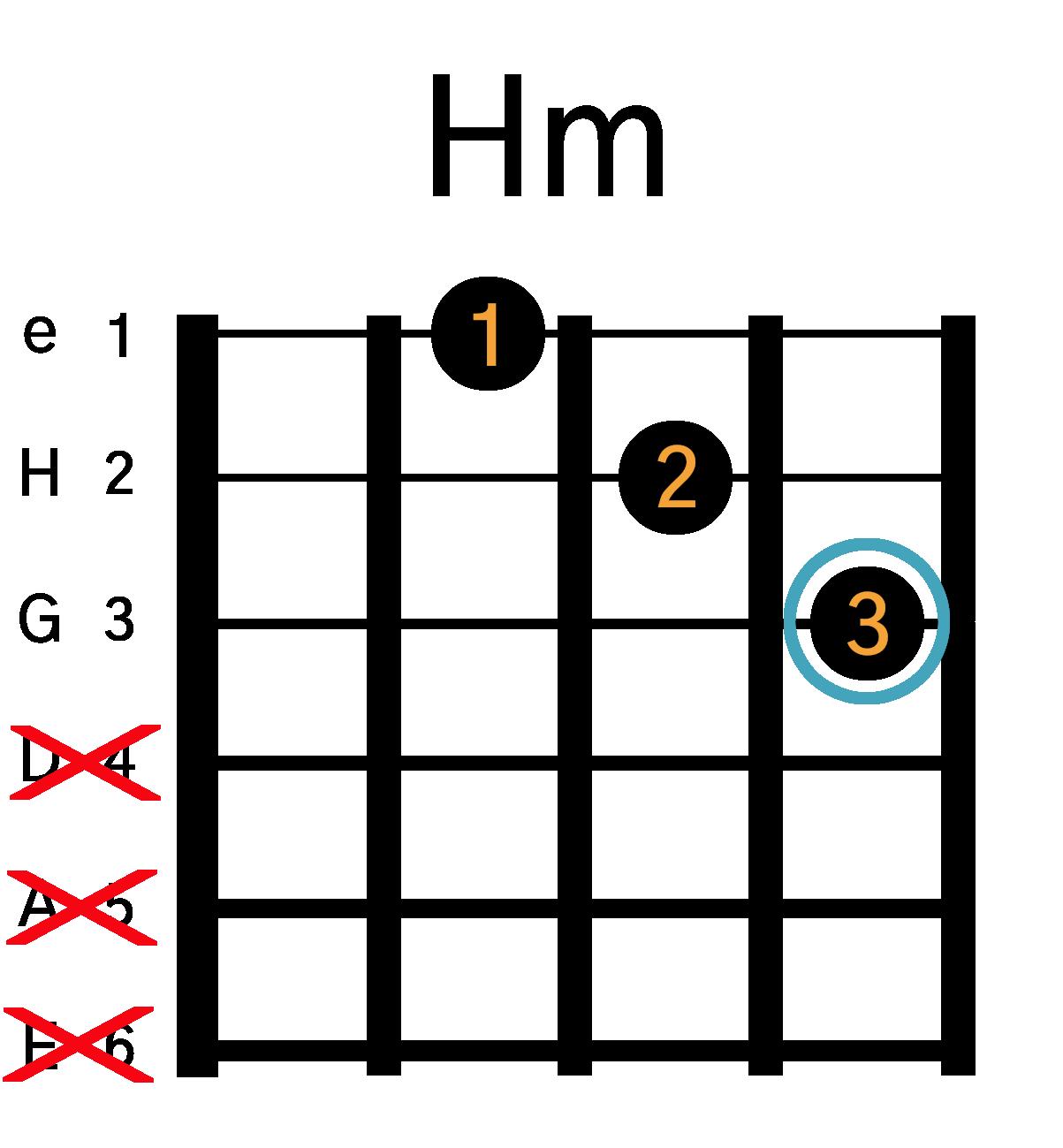 Grafik af hvordan man tager en Hm akkord på guitar