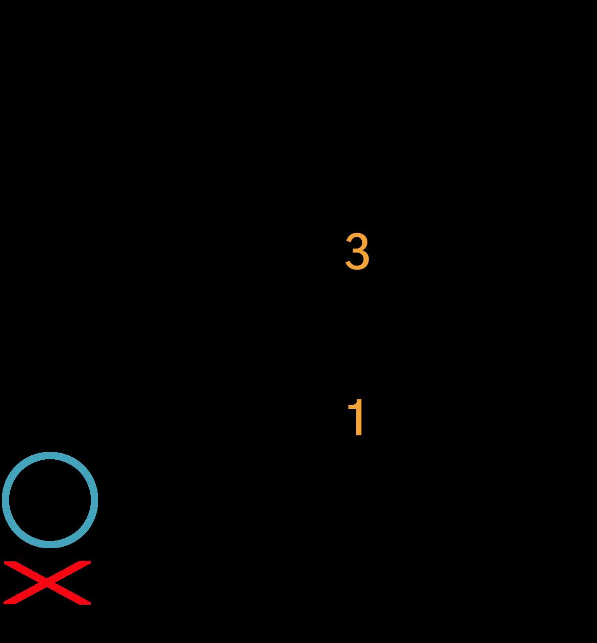Grafik af hvordan man tager en A7 akkord på guitar