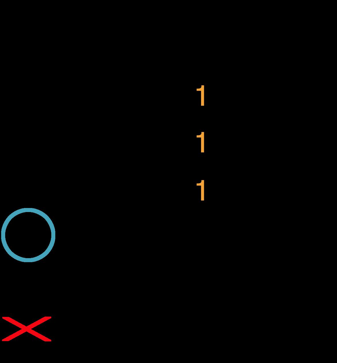Grafik af hvordan man tager en Dmaj akkord på guitar