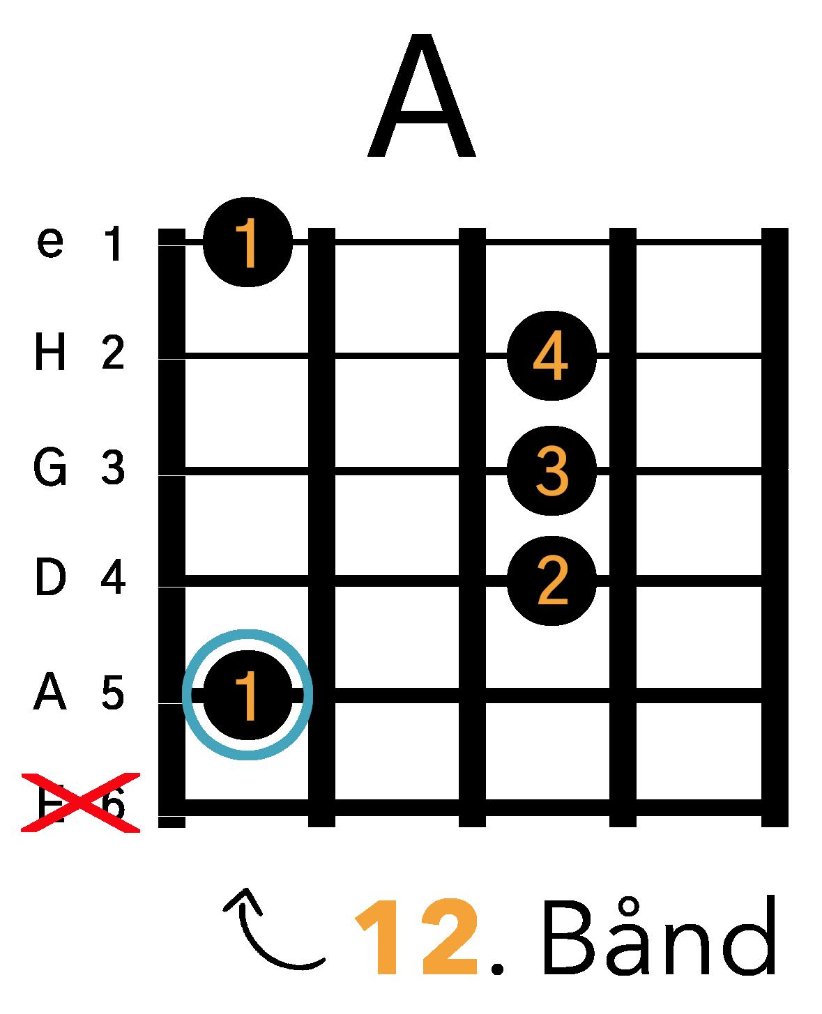 Grafik af hvordan man tager en A barré akkord (A-form) på guitar