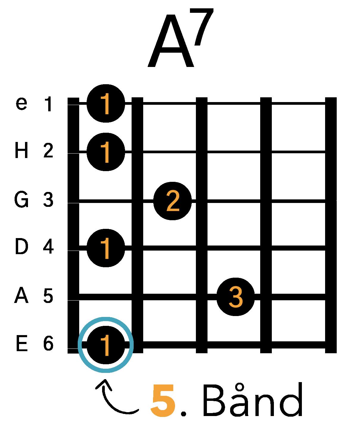 A7 Barré Akkord (E-form)