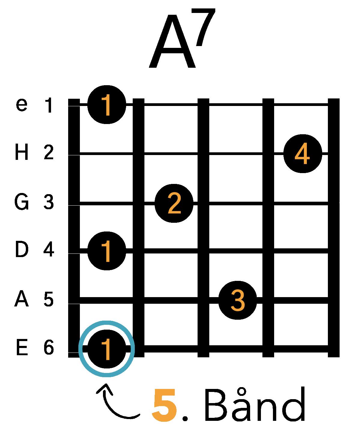 Grafik af hvordan man tager en A7 barré akkord (E-form) på guitar