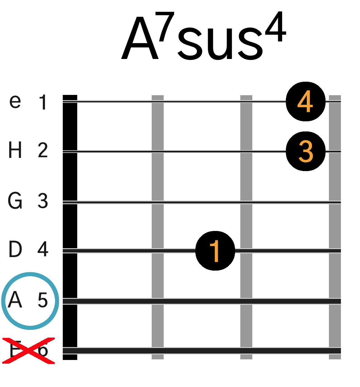 Grafik af hvordan man tager en A7sus4 akkord på guitar