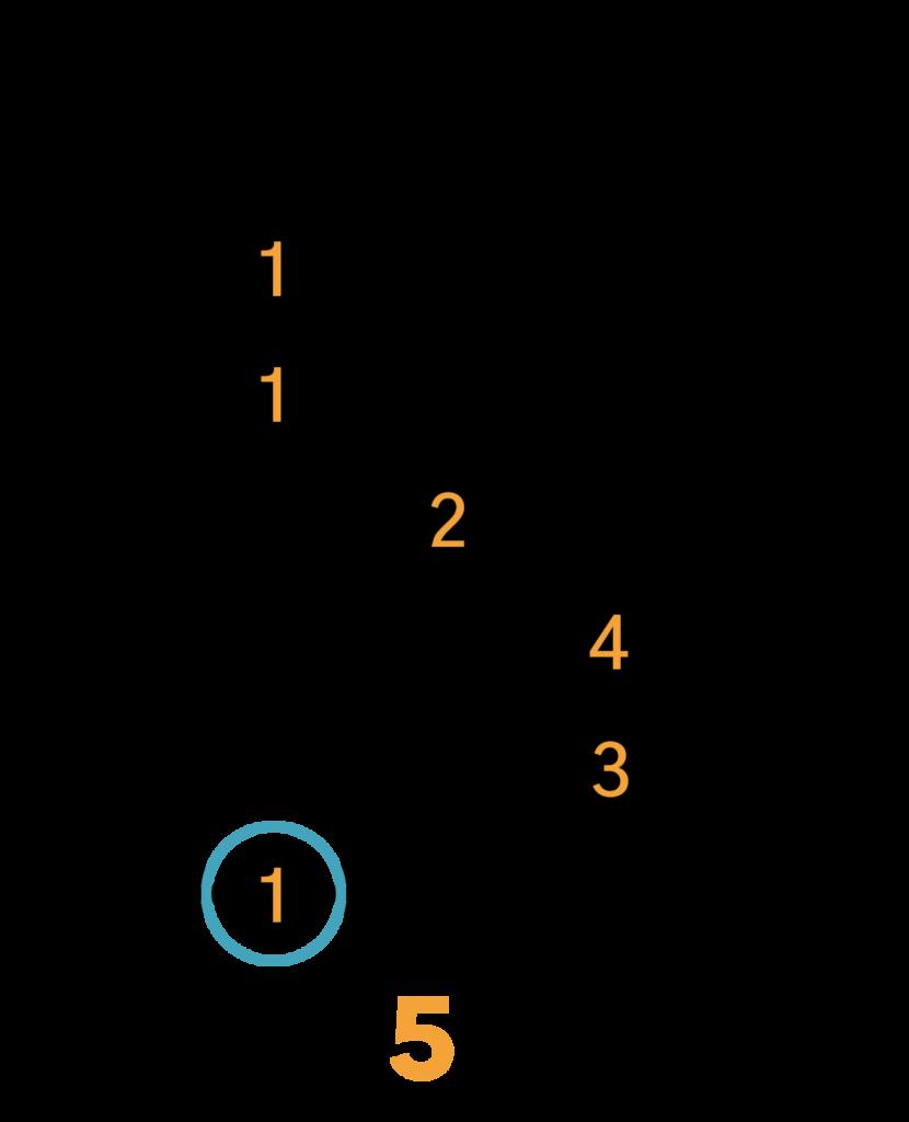 A Dur Barré Akkord (E-form)