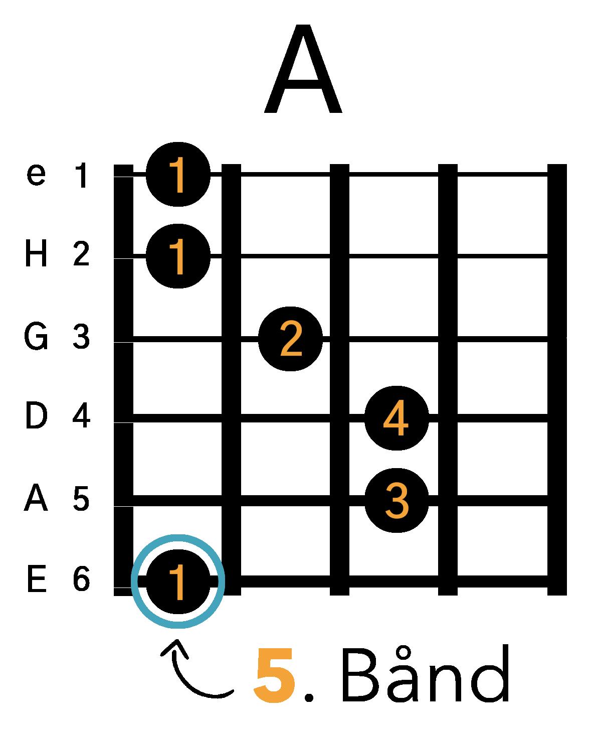 Grafik af hvordan man tager en A barré akkord (E-form) på guitar