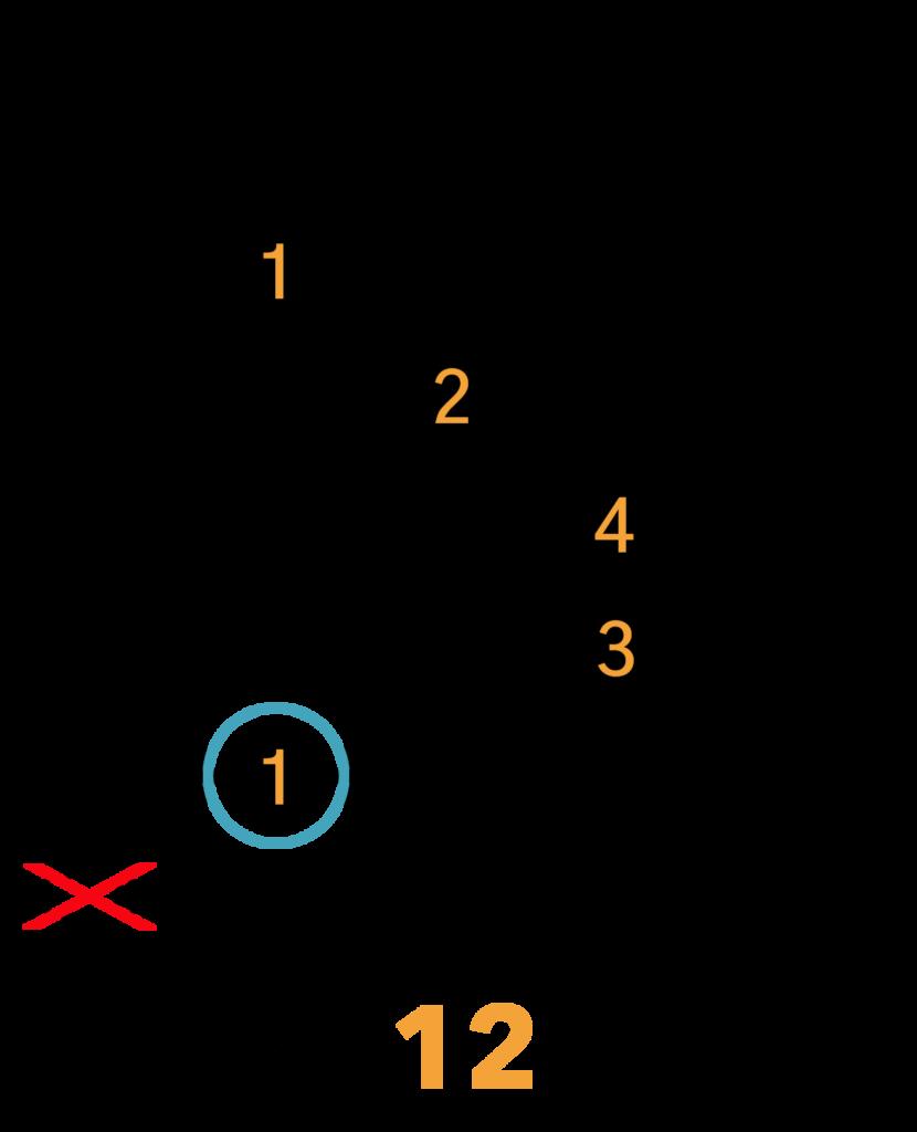 Am Barré Akkord (A-form)