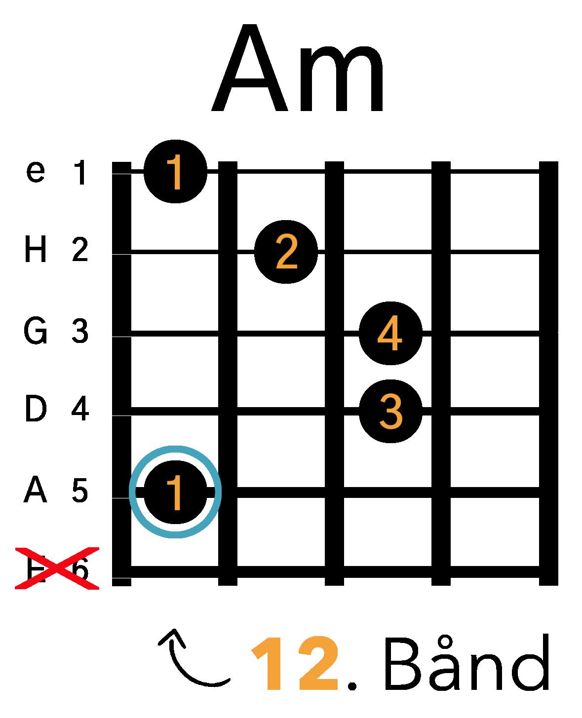 Grafik af hvordan man tager en Am barré akkord (A-form) på guitar