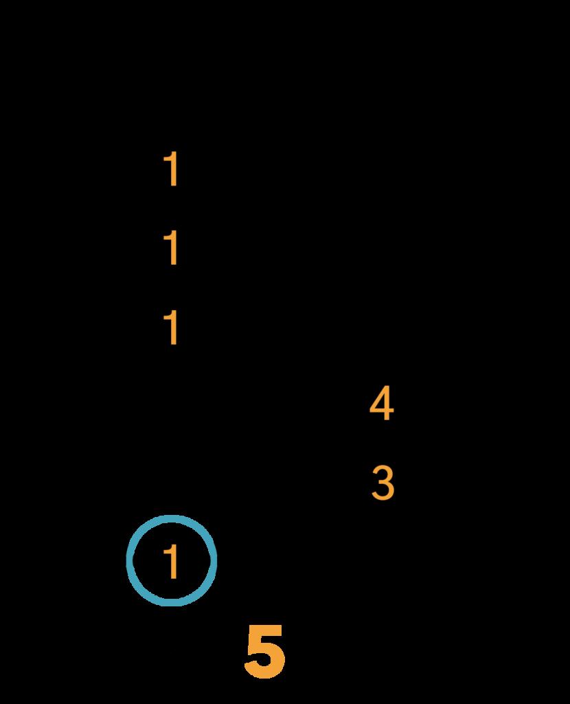 A mol Barré Akkord (E-form)