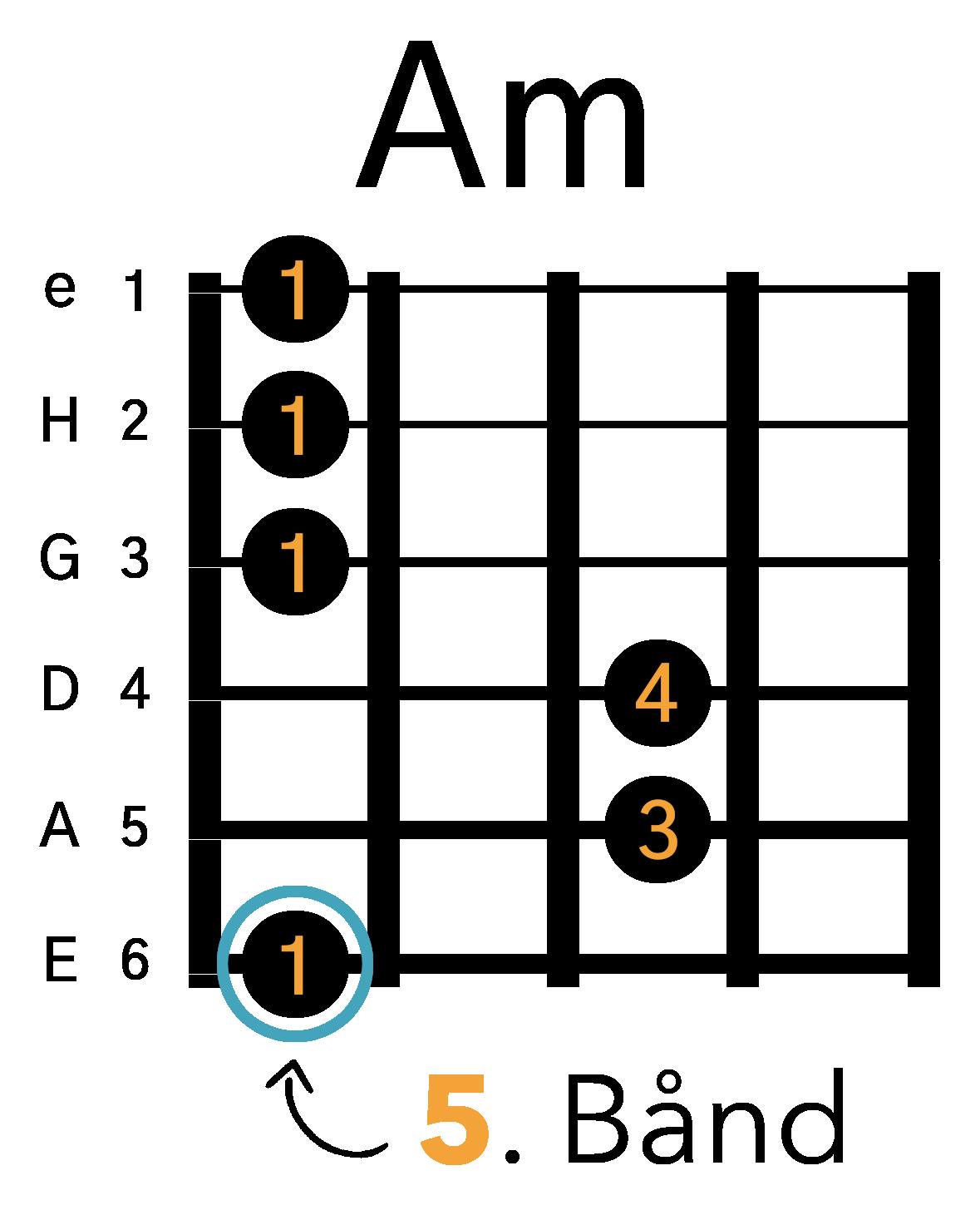 Grafik af hvordan man tager en Am barré akkord (E-form) på guitar