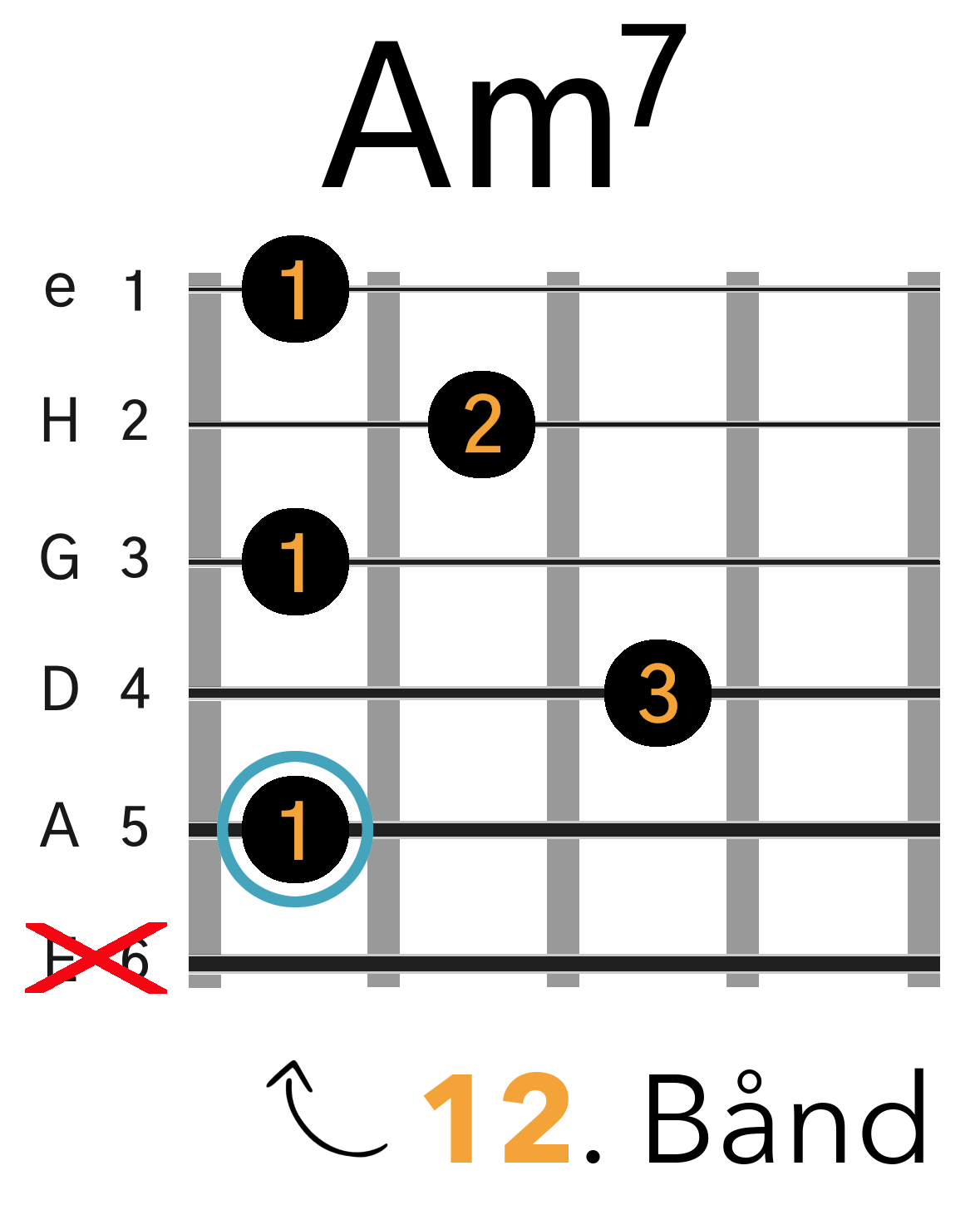Am7 Barré Akkord (A-form)