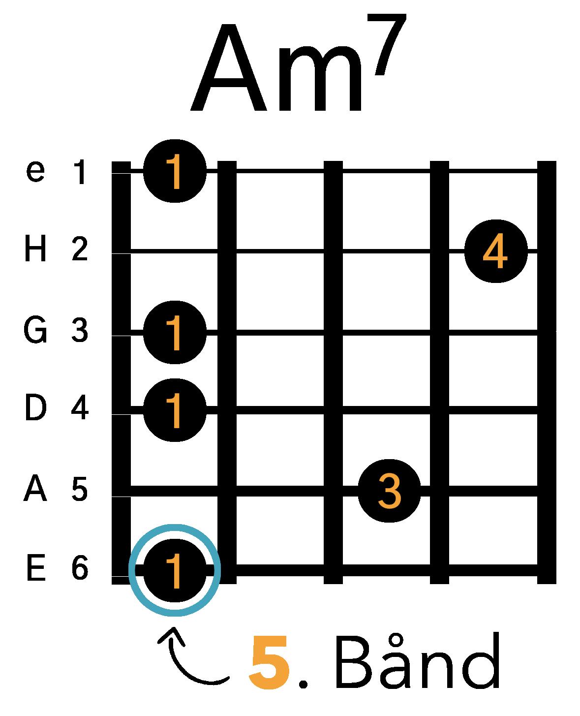 Grafik af hvordan man tager en Am7 barré akkord (E-form) på guitar