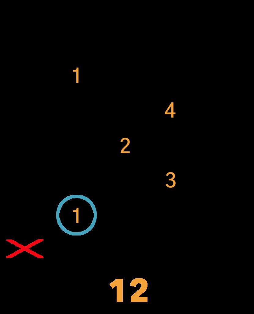 Amaj7 Barré Akkord (A-form)