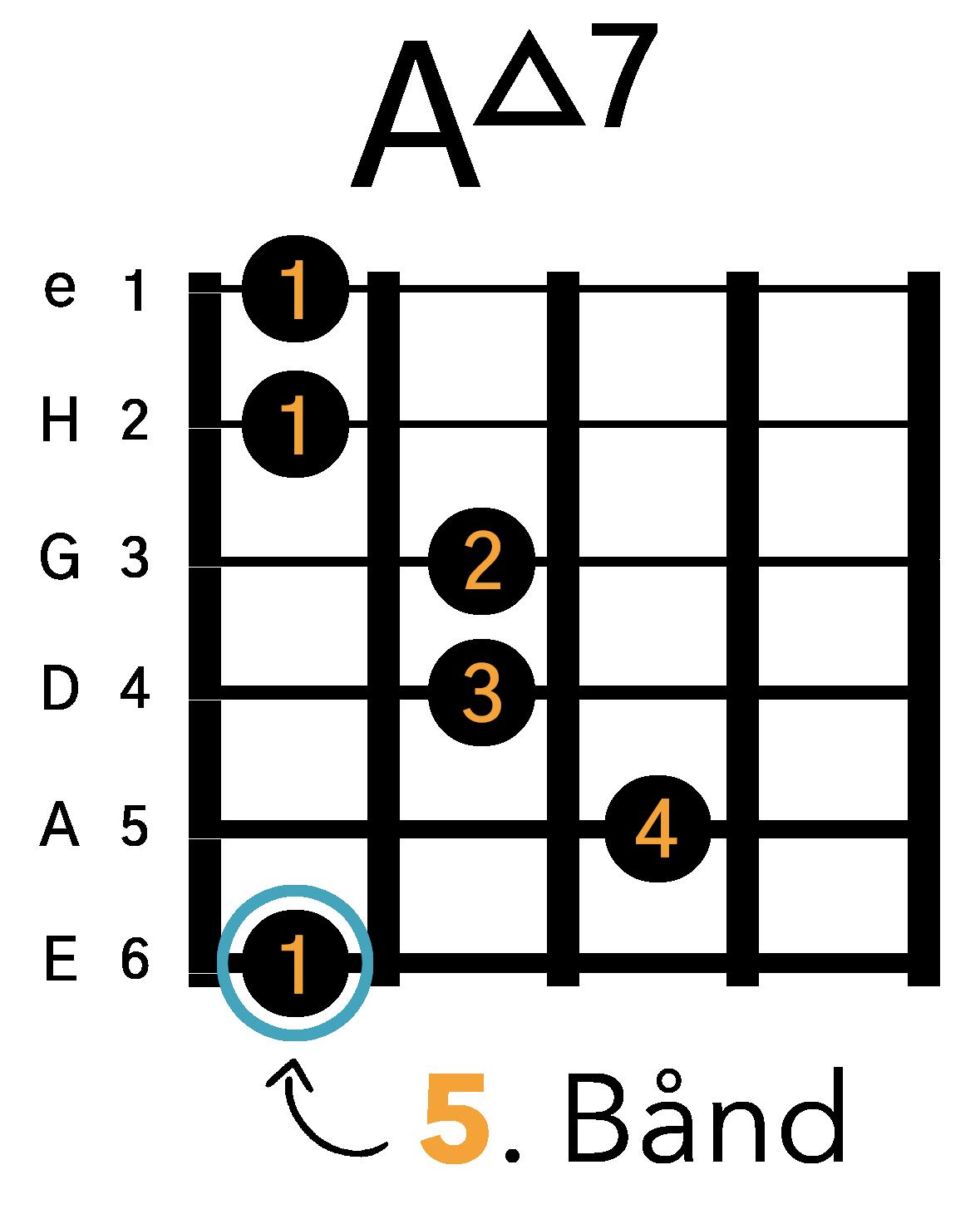 Grafik af hvordan man tager en Amaj7 barré akkord (E-form) på guitar