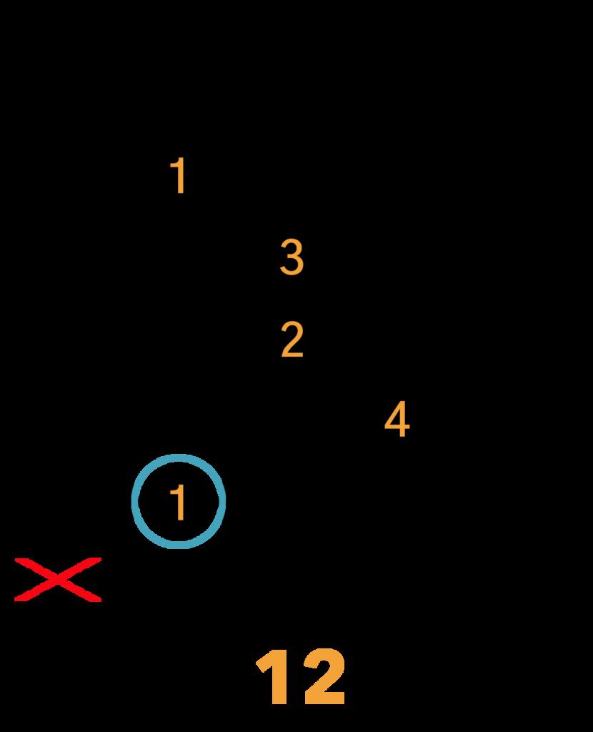 Am(maj7) Barré Akkord (A-form)