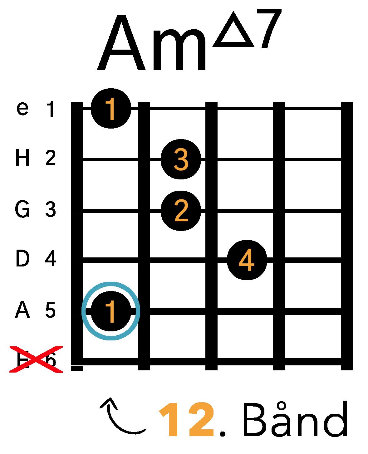Grafik af hvordan man tager en Am(maj7) barré akkord (A-form) på guitar