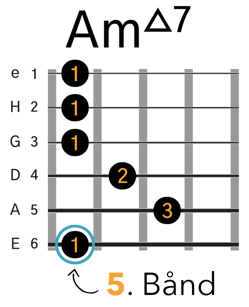 Am(maj7) Barré Akkord (E-form)