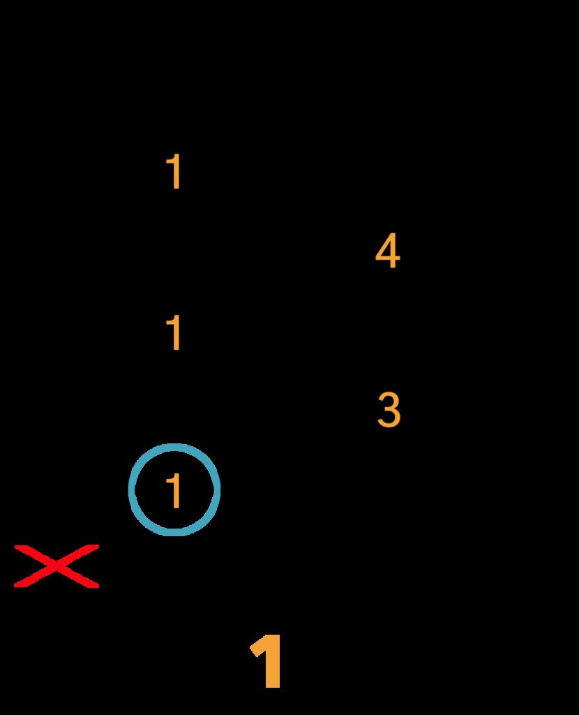 Bb7/A#7 Barré Akkord (A-form)