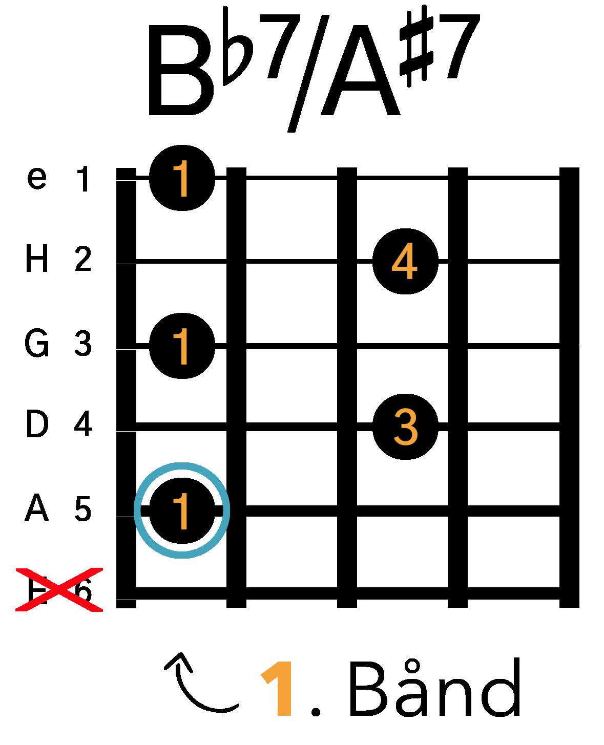 Grafik af hvordan man tager en Bb7 / A#7 barré akkord (A-form) på guitar