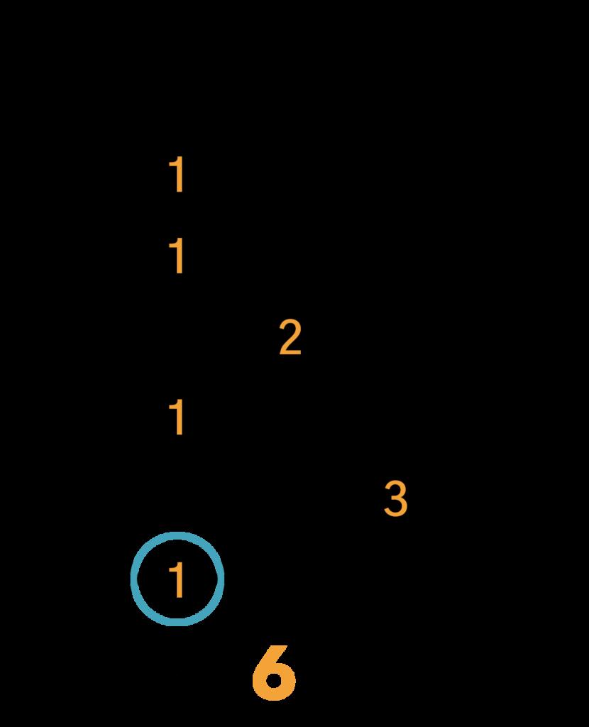 Bb7/A#7 Barré Akkord (E-form)