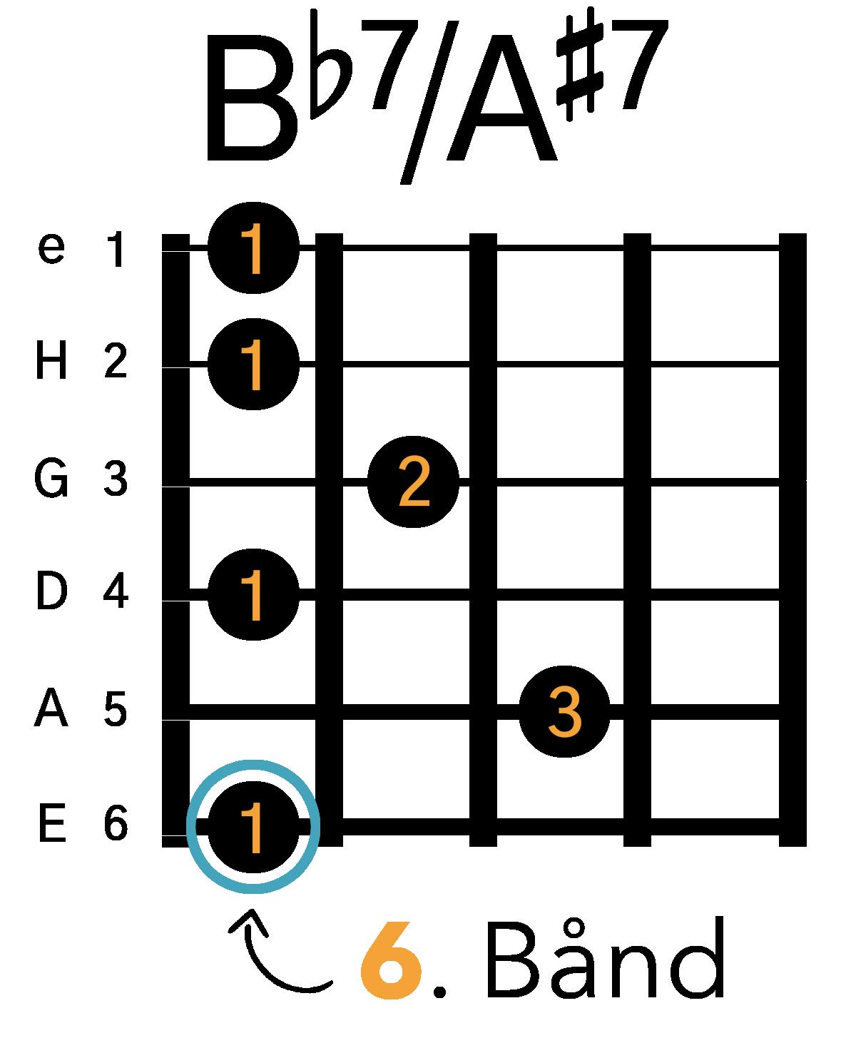 Grafik af hvordan man tager en Bb7 / A#7 barré akkord (E-form) på guitar