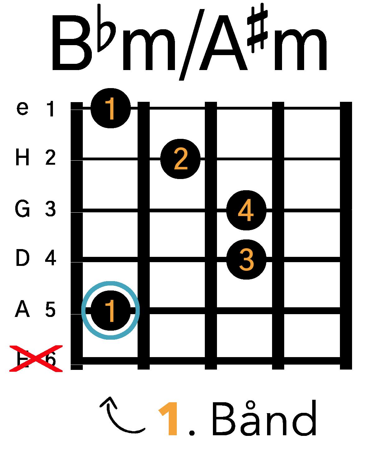 Grafik af hvordan man tager en Bbm / A#m barré akkord (A-form) på guitar