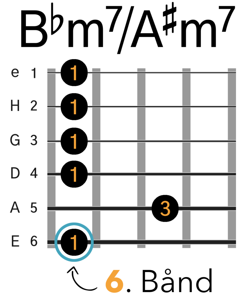 Bbmol7/A#mol7 Barré Akkord (E-form)