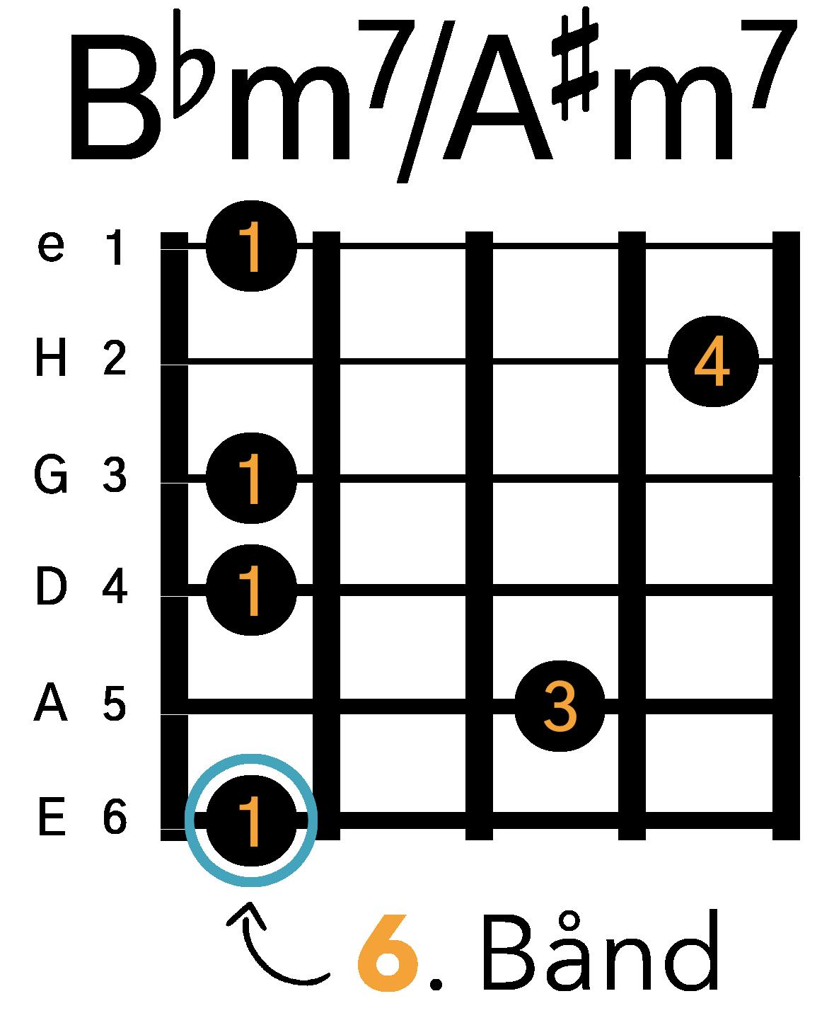 Grafik af hvordan man tager en Bbm7 / A#m7 barré akkord (E-form) på guitar