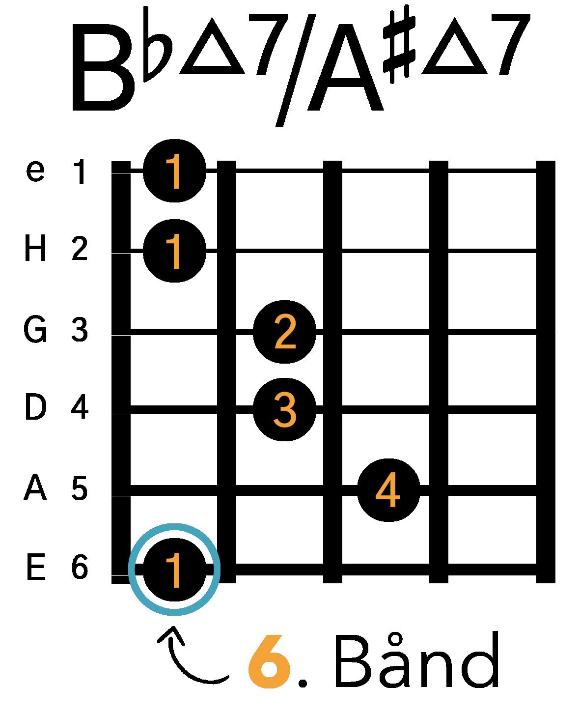 Grafik af hvordan man tager en Bbmaj7 / A#maj7 barré akkord (E-form) på guitar