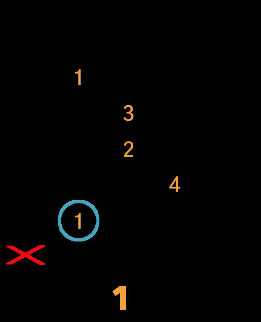 Bbm(maj7)/A#m(maj7) Barré Akkord (A-form)